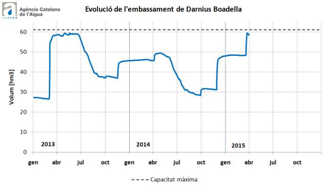 Reserves de Boadalla i Darnius a 14 d'abril de 2015 | ACA
